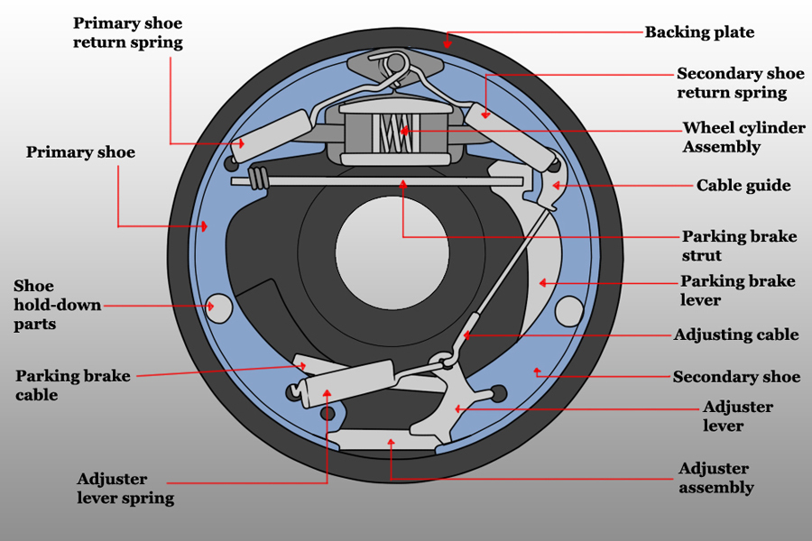 how do rear drum brakes work