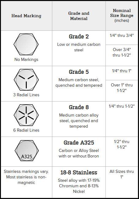 bolts by grade and torque