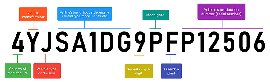 Vehicle Identification Number Decoder